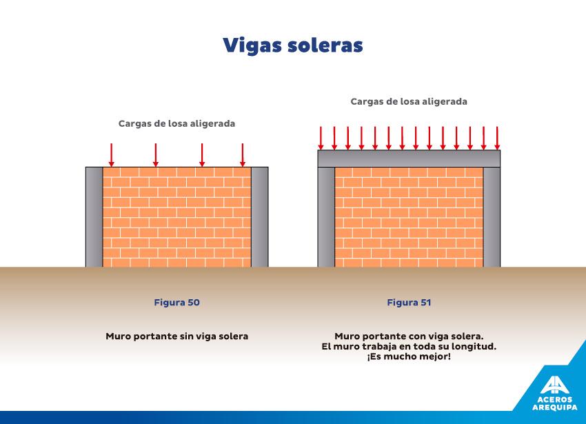 vigas soleras construyendo seguro