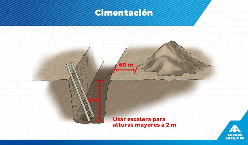 cimentacion