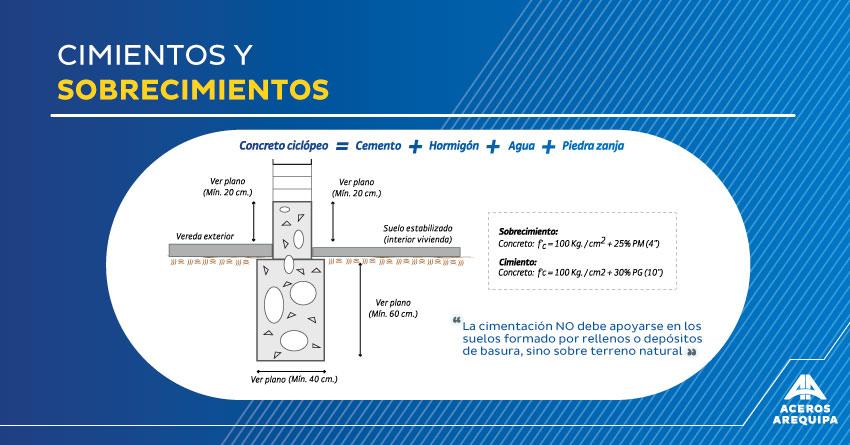 cimientos y sobrecimientos aceros