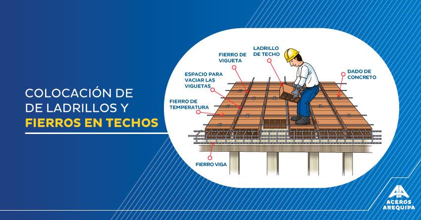colocacion de ladrillos en techos