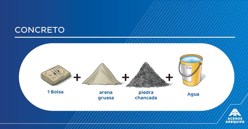 concreto aceros