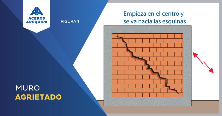 muro agrietado