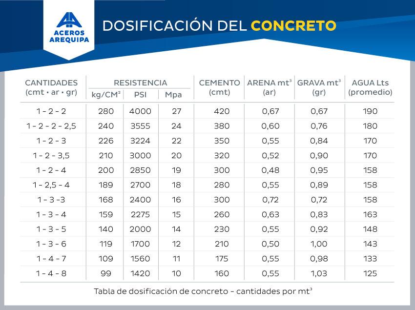 tabla de dosificacion del concreto