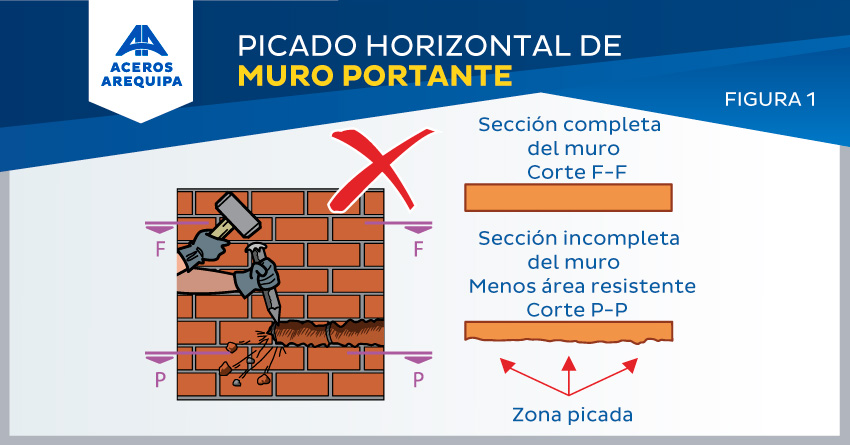picado horizontal muro portante Aceros Arequipa