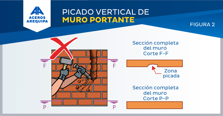 picado vertical muro portante