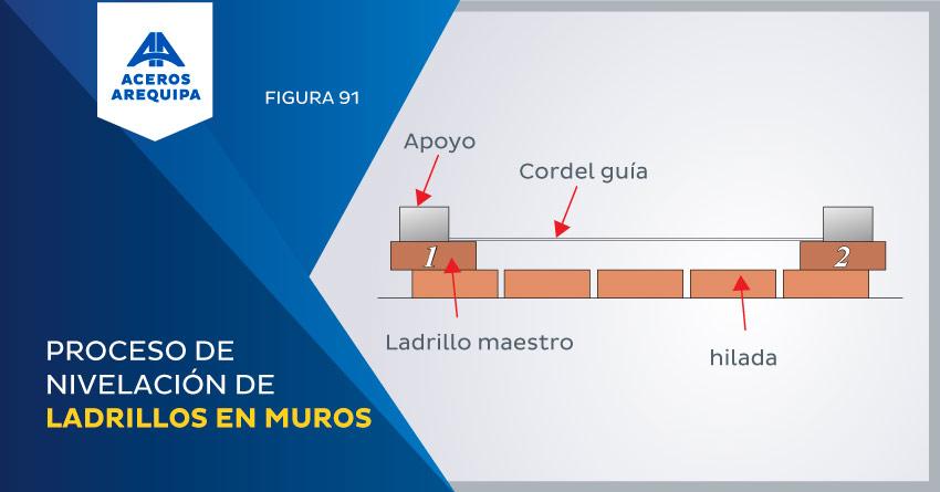 proceso de nivelacion de ladrillos