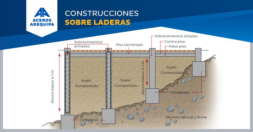 construcciones sobre ladera