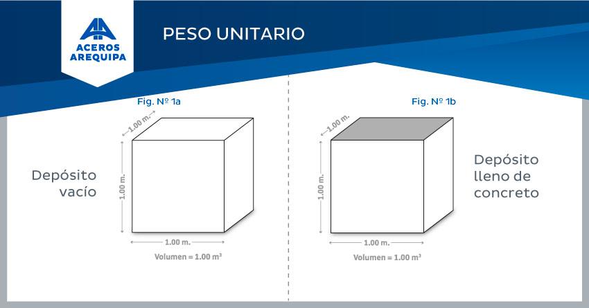 concreto peso unitario