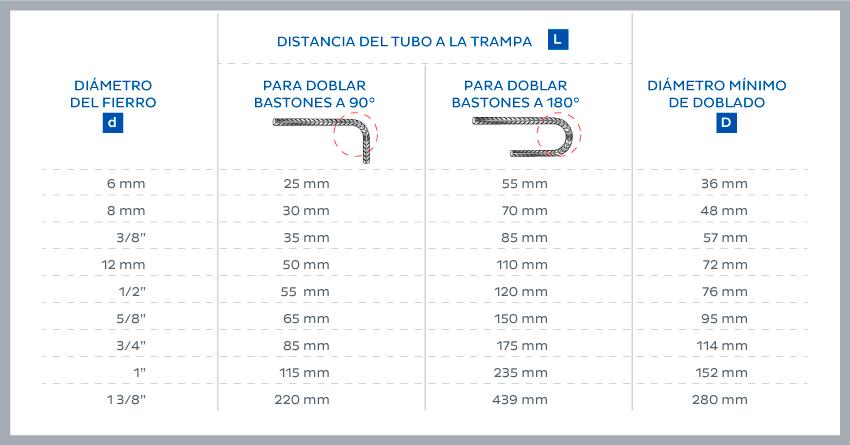 distancia del tubo