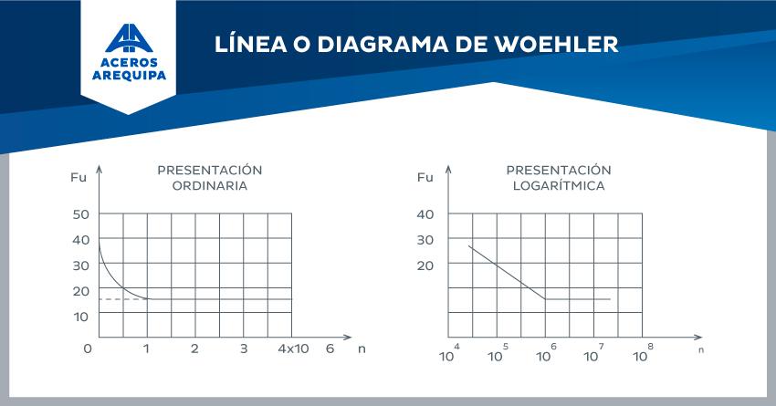 diagrama de woehler